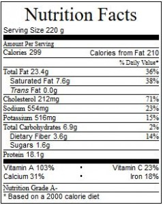Nutritional Chart Spinach Patties